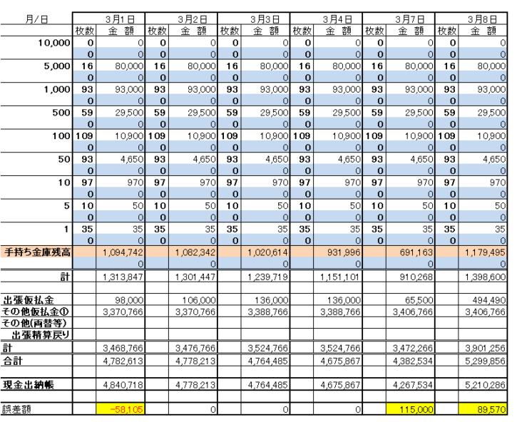 小口現金管理方法~現金出納帳との整合管理、金種表作成例~