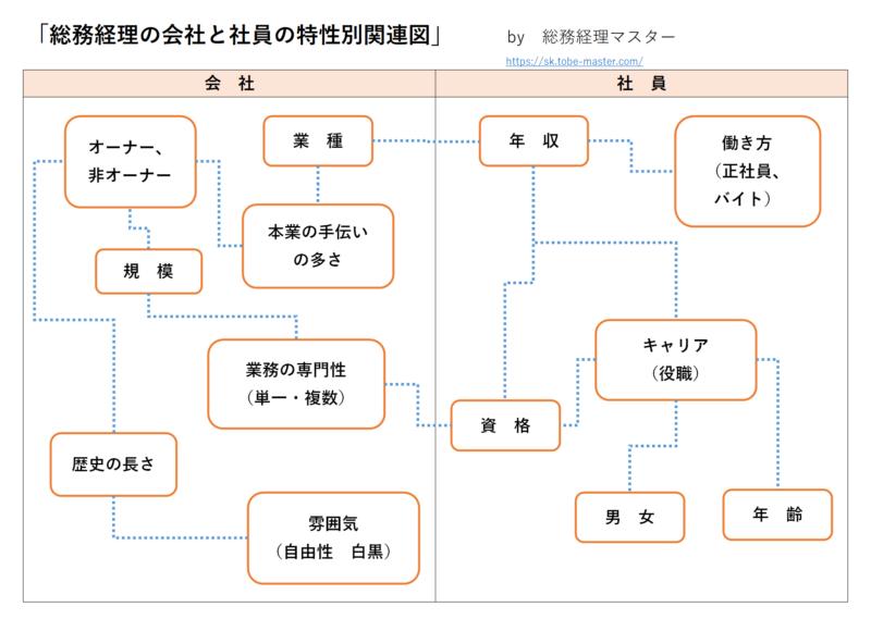 「総務・経理の会社と社員の特性関連図」